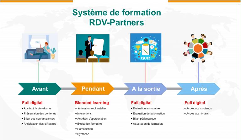 RDV Partners - Système de formation