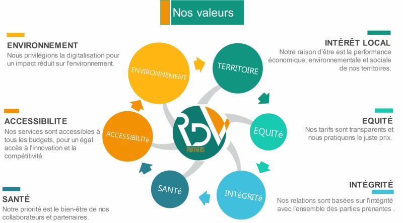 Les valeurs de RDV Partners