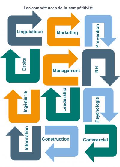 RDV Partners : Diagramme modularisation formation